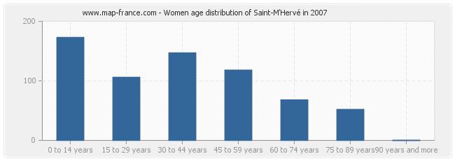 Women age distribution of Saint-M'Hervé in 2007