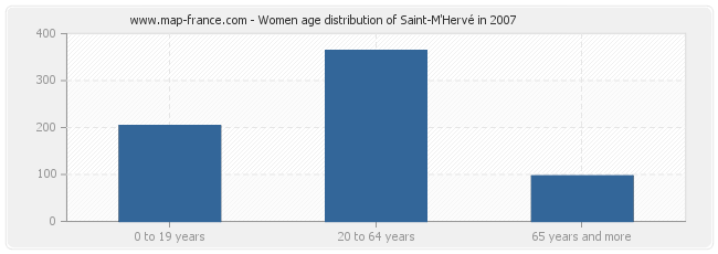 Women age distribution of Saint-M'Hervé in 2007