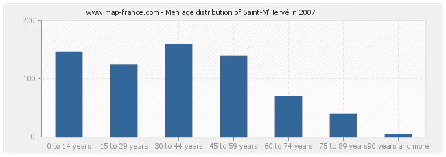 Men age distribution of Saint-M'Hervé in 2007
