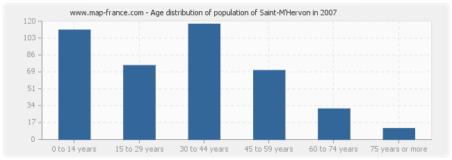 Age distribution of population of Saint-M'Hervon in 2007
