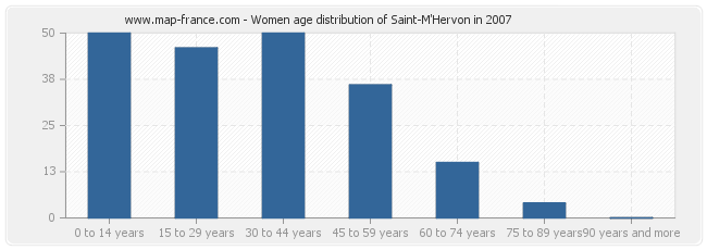 Women age distribution of Saint-M'Hervon in 2007