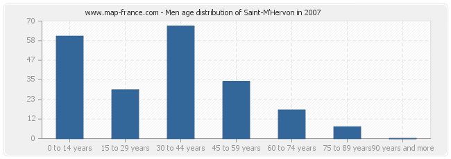 Men age distribution of Saint-M'Hervon in 2007