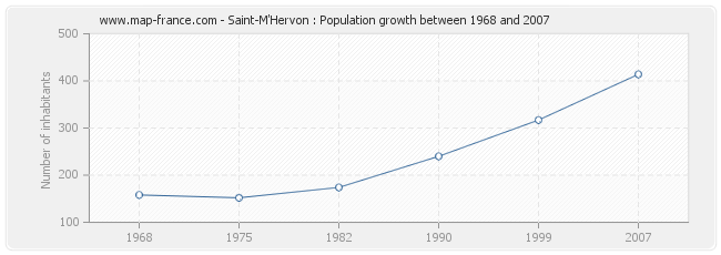 Population Saint-M'Hervon