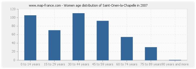 Women age distribution of Saint-Onen-la-Chapelle in 2007