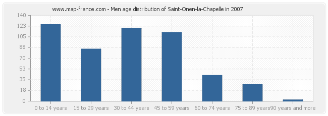 Men age distribution of Saint-Onen-la-Chapelle in 2007