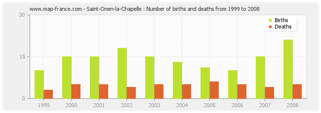 Saint-Onen-la-Chapelle : Number of births and deaths from 1999 to 2008