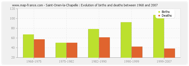 Saint-Onen-la-Chapelle : Evolution of births and deaths between 1968 and 2007