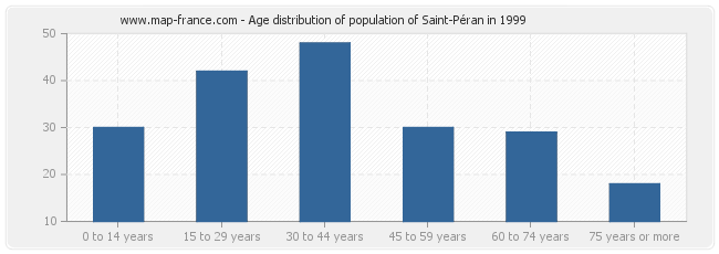 Age distribution of population of Saint-Péran in 1999
