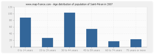 Age distribution of population of Saint-Péran in 2007