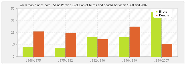 Saint-Péran : Evolution of births and deaths between 1968 and 2007