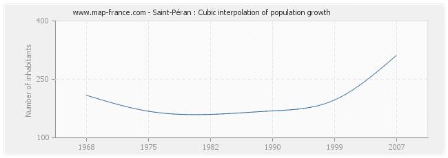 Saint-Péran : Cubic interpolation of population growth