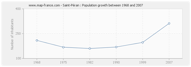 Population Saint-Péran