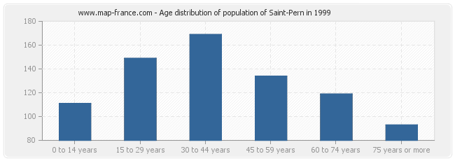 Age distribution of population of Saint-Pern in 1999