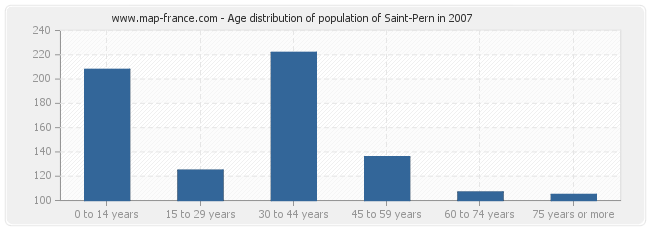 Age distribution of population of Saint-Pern in 2007