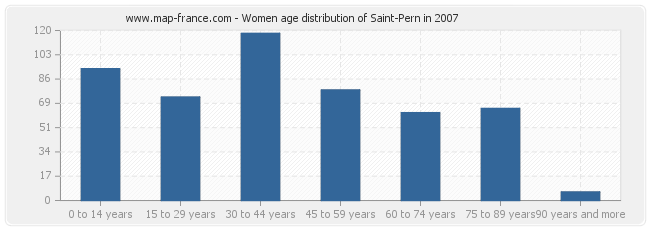 Women age distribution of Saint-Pern in 2007