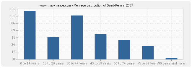 Men age distribution of Saint-Pern in 2007