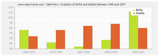 Saint-Pern : Evolution of births and deaths between 1968 and 2007