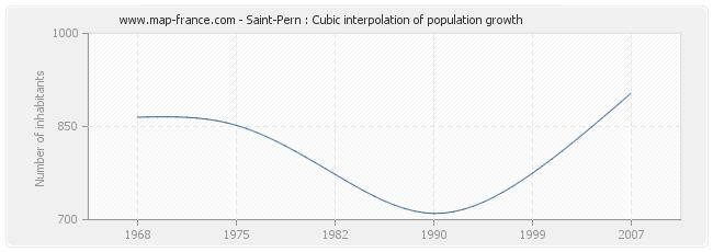 Saint-Pern : Cubic interpolation of population growth