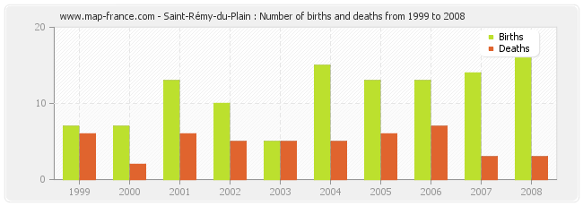 Saint-Rémy-du-Plain : Number of births and deaths from 1999 to 2008