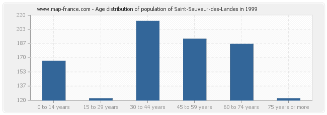 Age distribution of population of Saint-Sauveur-des-Landes in 1999