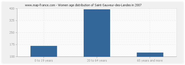 Women age distribution of Saint-Sauveur-des-Landes in 2007