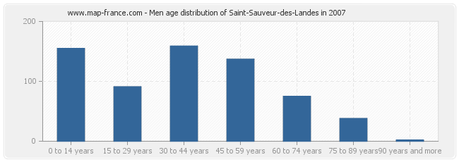 Men age distribution of Saint-Sauveur-des-Landes in 2007
