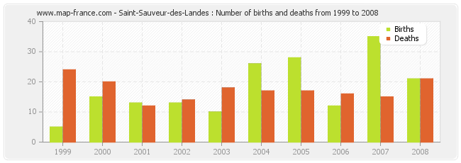 Saint-Sauveur-des-Landes : Number of births and deaths from 1999 to 2008