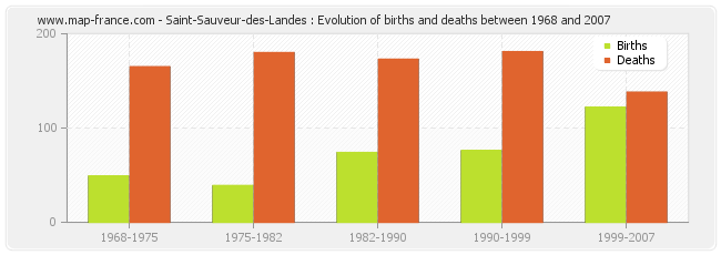Saint-Sauveur-des-Landes : Evolution of births and deaths between 1968 and 2007