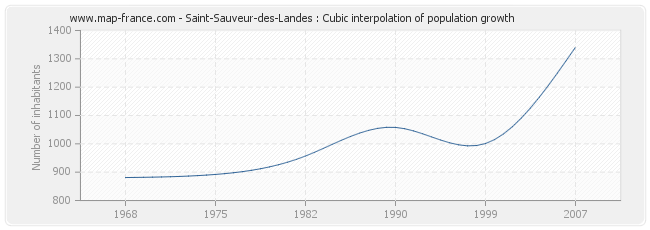 Saint-Sauveur-des-Landes : Cubic interpolation of population growth