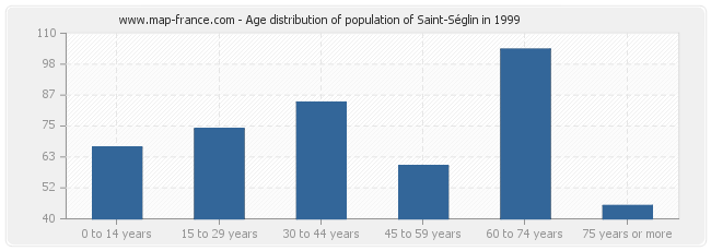 Age distribution of population of Saint-Séglin in 1999
