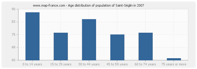 Age distribution of population of Saint-Séglin in 2007