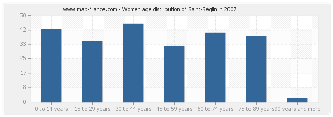 Women age distribution of Saint-Séglin in 2007