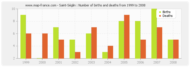 Saint-Séglin : Number of births and deaths from 1999 to 2008
