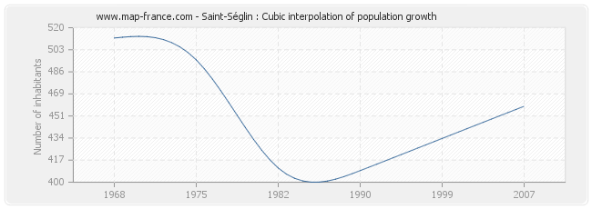 Saint-Séglin : Cubic interpolation of population growth