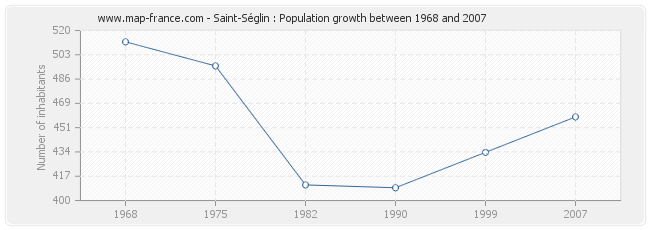 Population Saint-Séglin