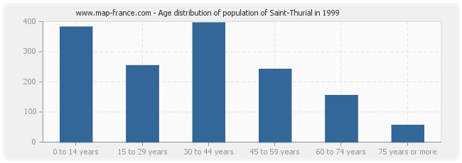 Age distribution of population of Saint-Thurial in 1999