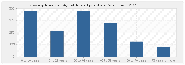 Age distribution of population of Saint-Thurial in 2007