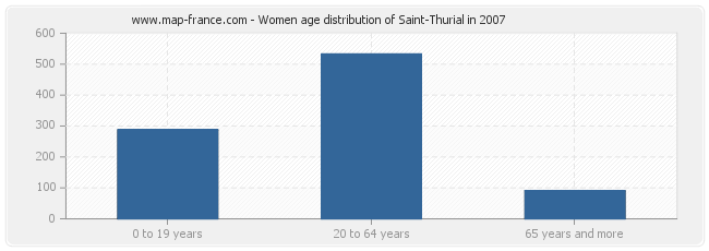 Women age distribution of Saint-Thurial in 2007