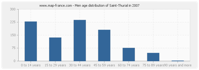 Men age distribution of Saint-Thurial in 2007