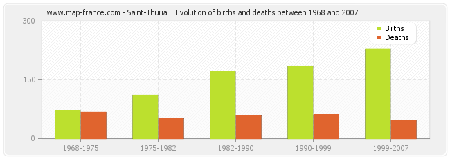 Saint-Thurial : Evolution of births and deaths between 1968 and 2007