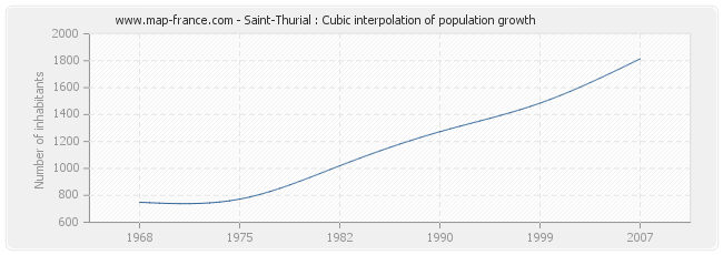 Saint-Thurial : Cubic interpolation of population growth