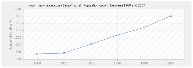 Population Saint-Thurial