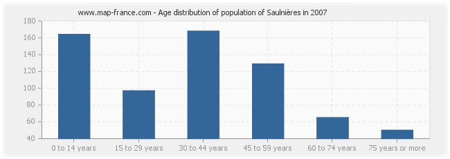 Age distribution of population of Saulnières in 2007