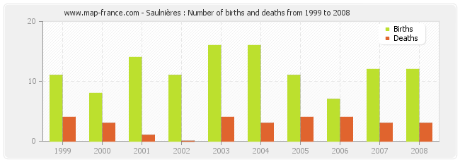 Saulnières : Number of births and deaths from 1999 to 2008