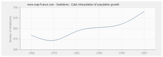 Saulnières : Cubic interpolation of population growth