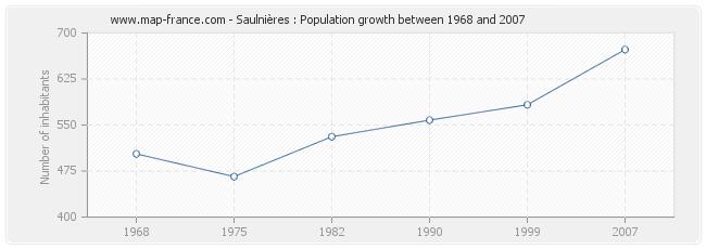Population Saulnières