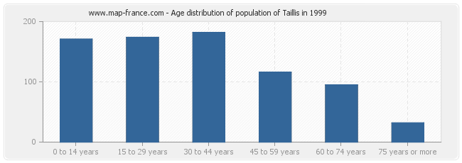Age distribution of population of Taillis in 1999