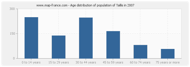 Age distribution of population of Taillis in 2007