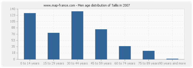 Men age distribution of Taillis in 2007