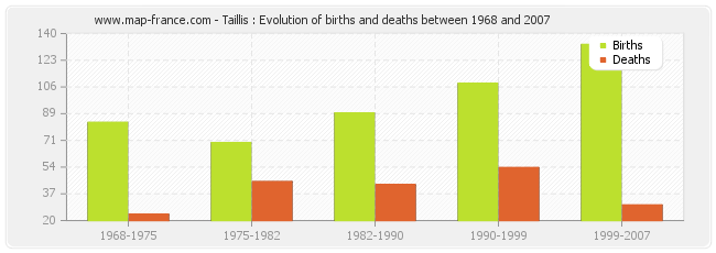 Taillis : Evolution of births and deaths between 1968 and 2007